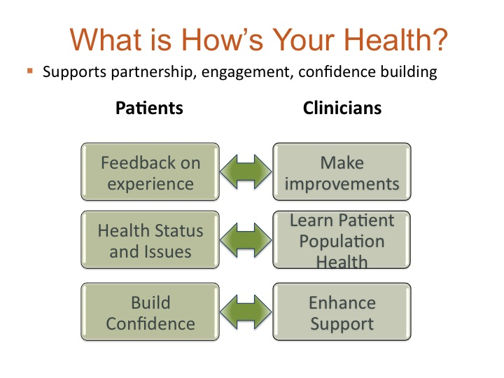 patient engagement and confidence building